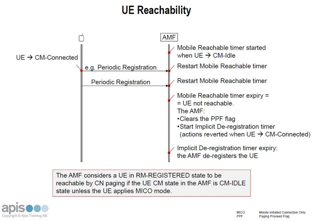 "What Does the Word ""Reachability"" Really Mean in 5G? - Apis"
