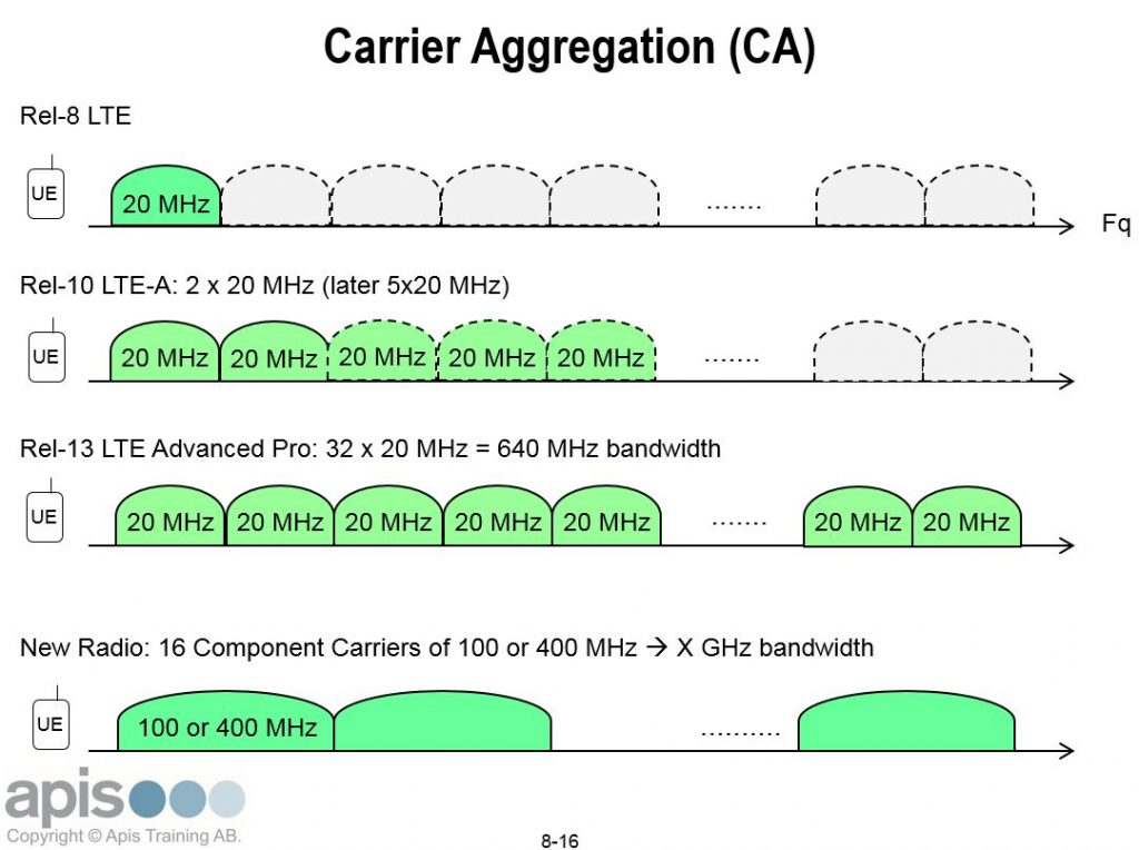 How new is the 5G New Radio carrier aggregation CA apistraining.com