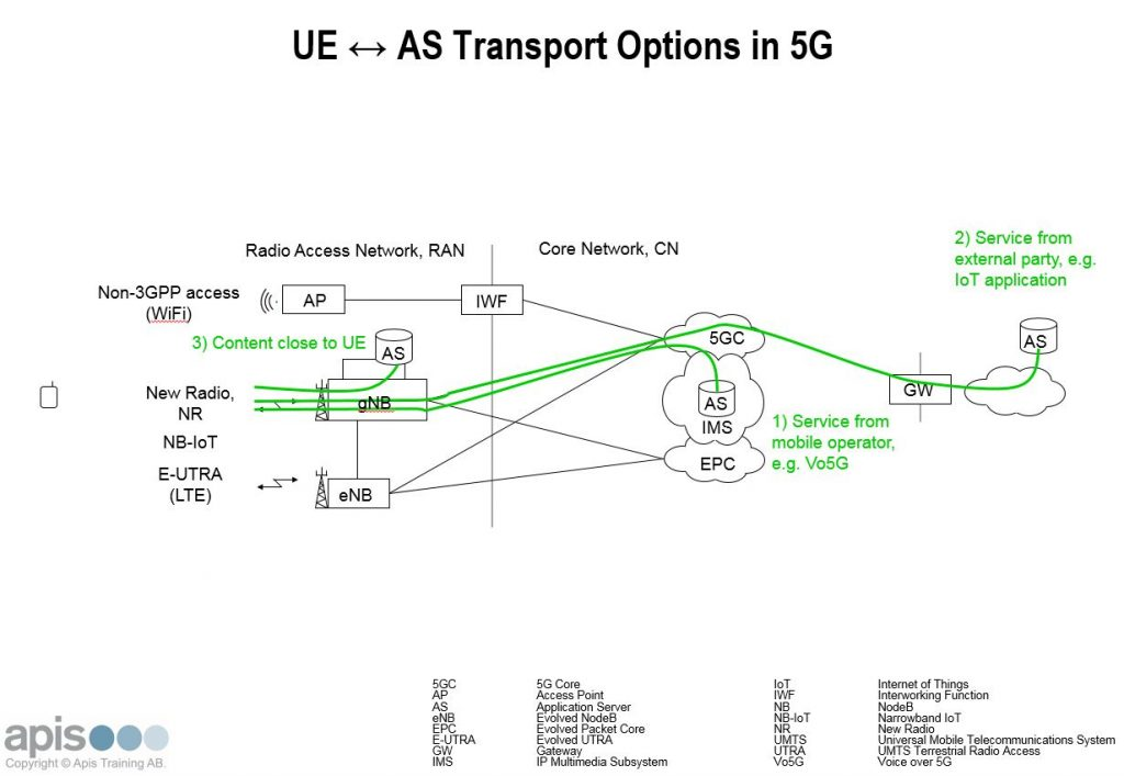 UE AS Transport Options