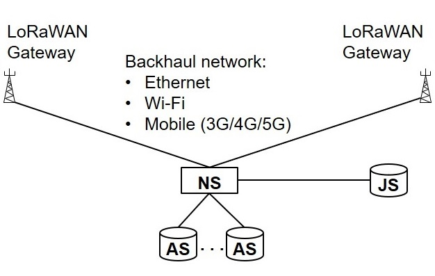 """Featured image for """"LoRa and NB-IoT"""""""