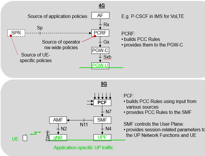 """Featured image for """"Is the 5G PCF (Policy Control Function) Just a New Name for the PCRF?"""""""