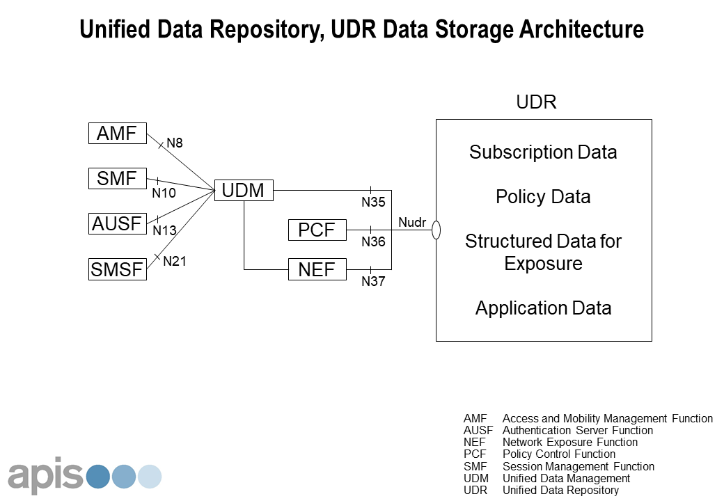 """Featured image for """"The 5G Unified Data Repository, UDR"""""""