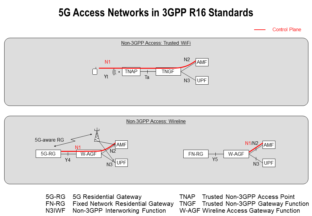 """Featured image for """"Access Networks for the 5G Core (5GC) in R16 3GPP standards"""""""